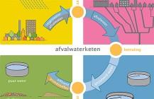 Afvalwaterplan DAL/W2